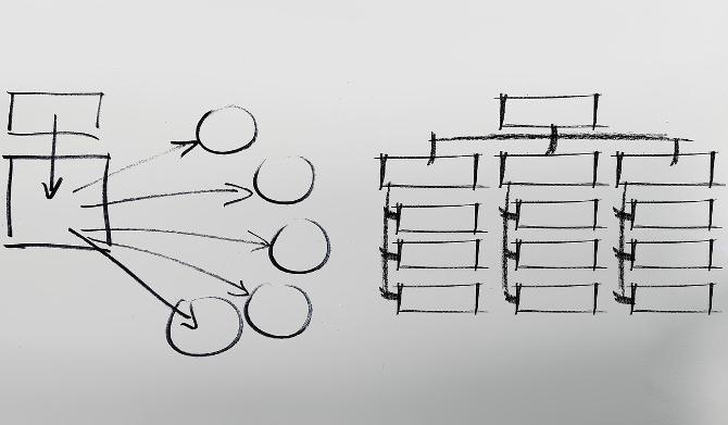 Organisation horizontale, Organisation hiérarchique
