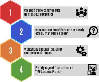 Les étapes de la création du TEEP Success Project : les soft skills du manager de projet