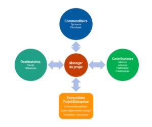 l'environnement du manager de projet montre la nécessité de s'intéresser aux soft skills